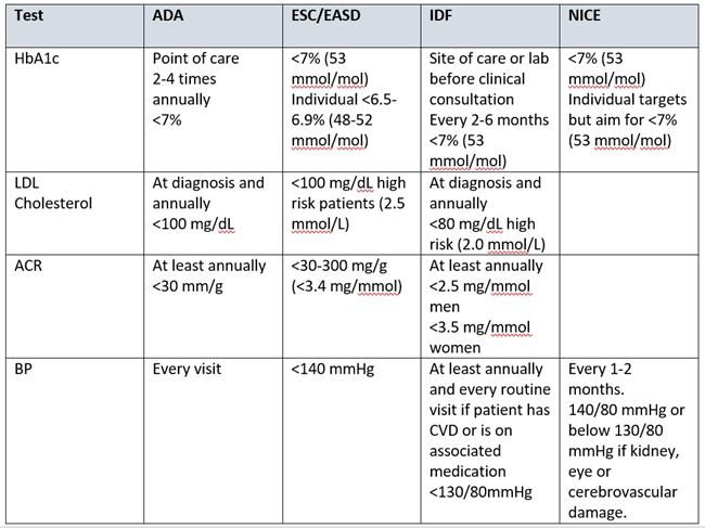 Table with comparison 4 guidelines for diabetes monotoring